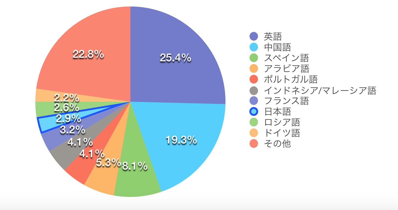 インターネット上の日本語情報